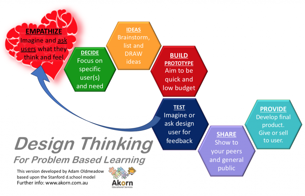 Akorn Design Thinking Methodology for primary and secondary students